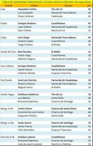 Campeones Individuales Nuevo Leon 2021