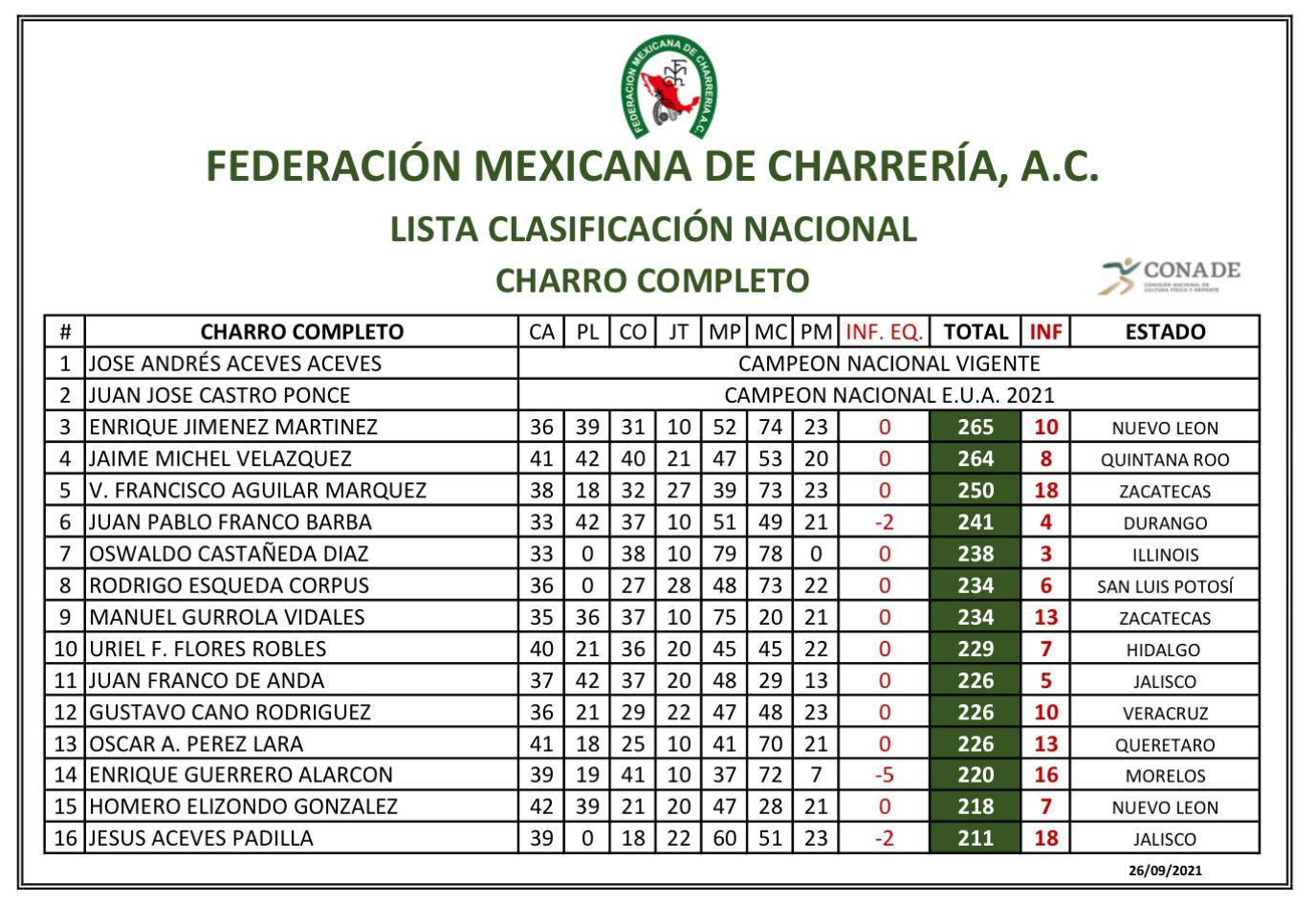 Lista de Charros Completos Aguascalientes 2021